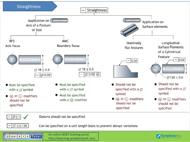 Gdt Tolerances Application Guide