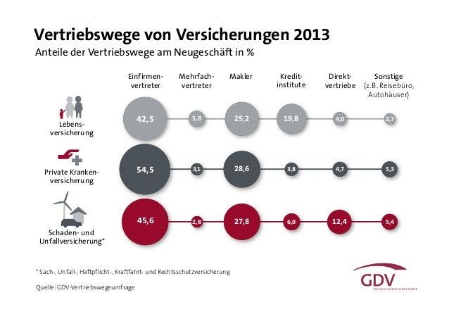 Einfirmen- vertreter Mehrfach- vertreter Kredit- institute Makler Direkt- vertriebe Sonstige (z.B. Reisebüro, Autohäuser) ...