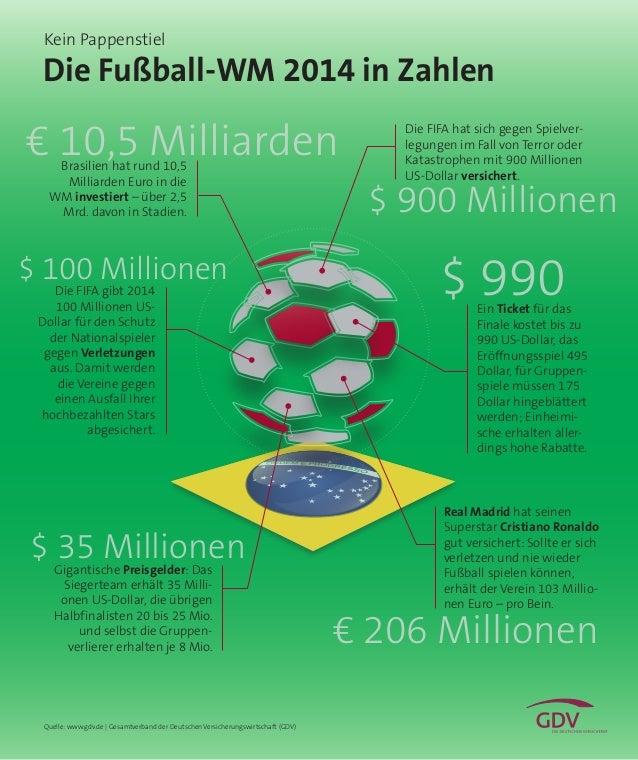 € 206 Millionen € 10,5 Milliarden $ 35 Millionen Die Fußball-WM 2014 in Zahlen $ 900 Millionen $ 100 Millionen Quelle: www...