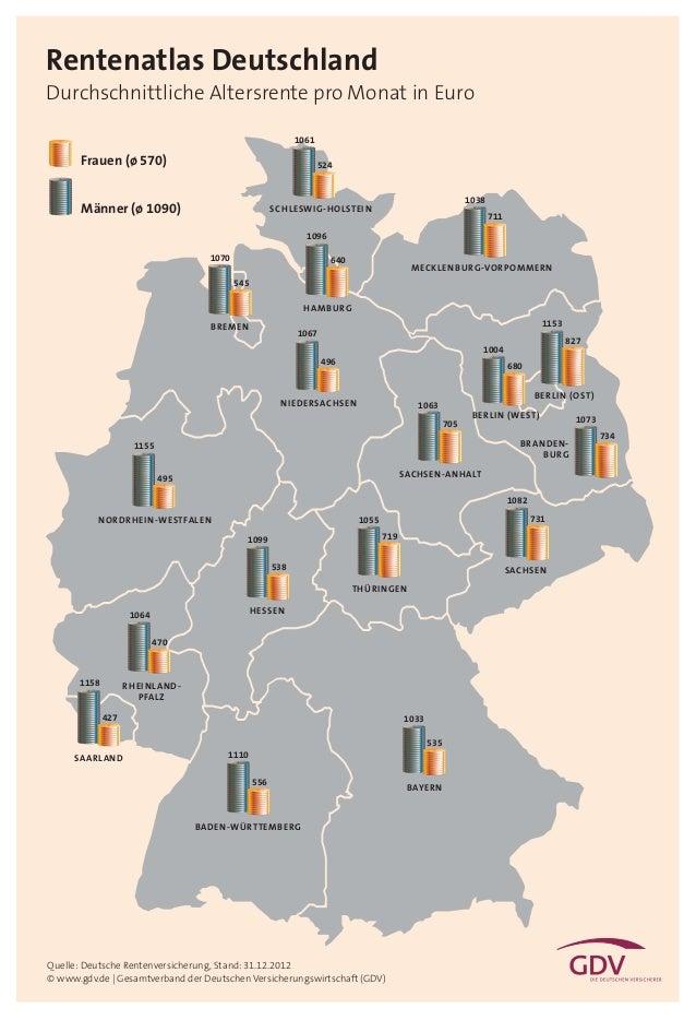 Rentenatlas Deutschland Durchschnittliche Altersrente pro Monat in Euro 1061  Frauen (ø 570)  524  Männer (ø 1090)  1038  ...