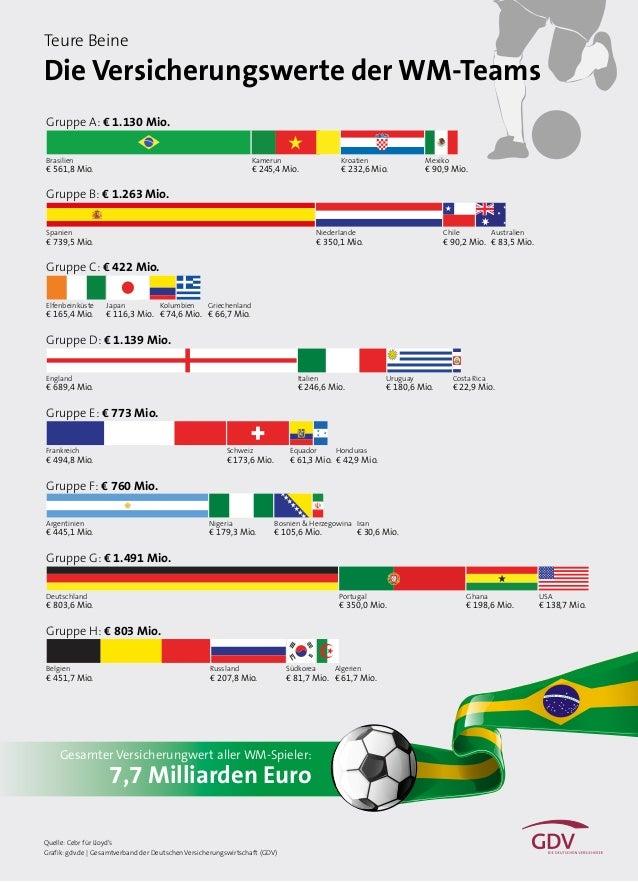 Die Versicherungswerte der WM-Teams Quelle: Cebr für Lloyd's Grafik: gdv.de | Gesamtverband der Deutschen Versicherungswir...