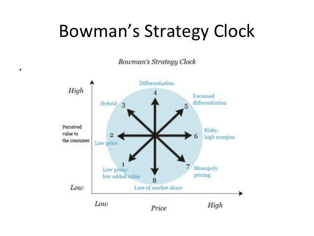 bowman s strategy clock bmw Gray, henry 1918 anatomy of the human body iii syndesmology 3 classification of joints.
