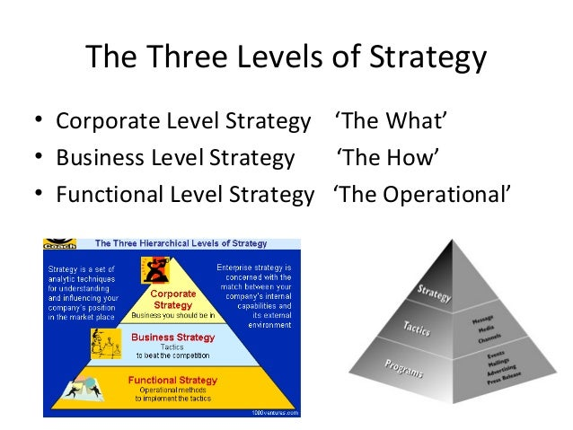three levels of management The role of a manager in organizations is complex while managers can come in different shapes and sizes they all share the task of utilizing people and resources to achieve organizational goals this lesson will discuss the roles and functions of management found in each of the three levels of management.