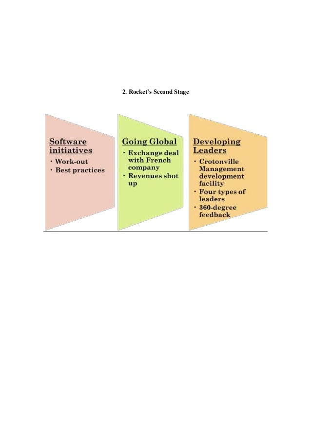 critical analysis of ge's strategy under Results twelve randomized clinical trials were included in the study in the meta-analysis of the four studies included that evaluated the strategy of problem-based learning (pbl), compared to lectures, the effectiveness of.