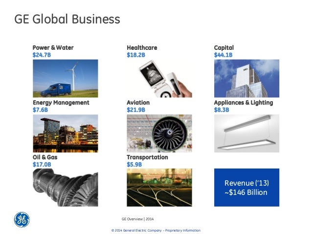 GE Global Business GE Overview ...