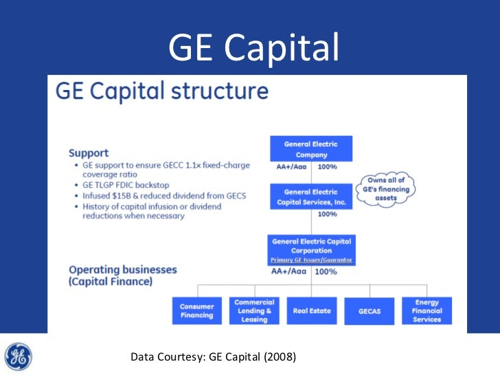 Image Result For Harvard Business Review Ge