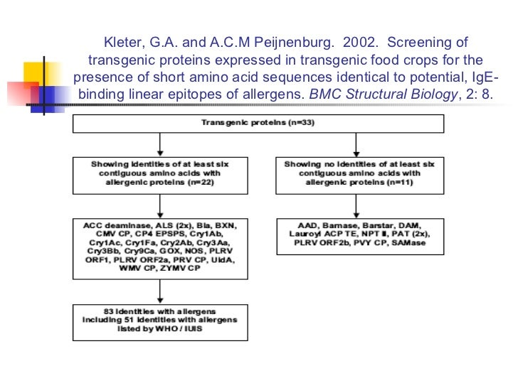 Kleter, G.A. and A.C.M Peijnenburg.  2002.  Screening of transgenic proteins expressed in transgenic food crops for the pr...