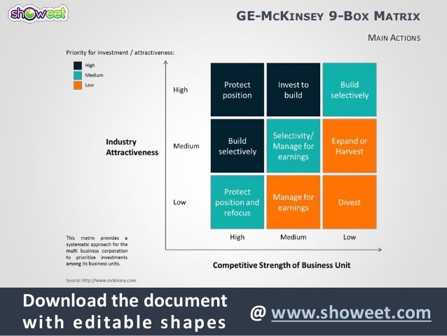 mckinsey matrix wood case The mckinsey matrix is a model to perform a business portfolio analysis on the strategic business units of a corporation synonyms for this method are ge matrix , business assessment array and ge business screen .