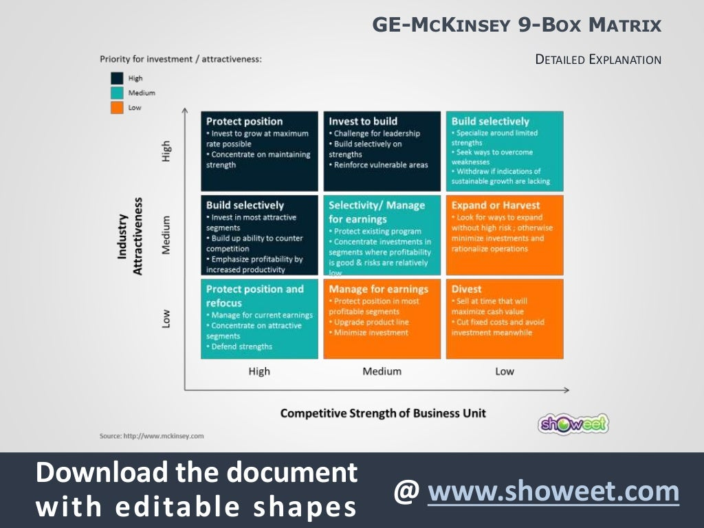 ge9 matrix Ge / mckinsey matrix in consulting engagements with general electric in the 1970's, mckinsey & company developed a nine-cell portfolio matrix as a tool for screening ge's large portfolio of strategic business units (sbu) this business screen became known as the ge/mckinsey matrix and is shown below:.