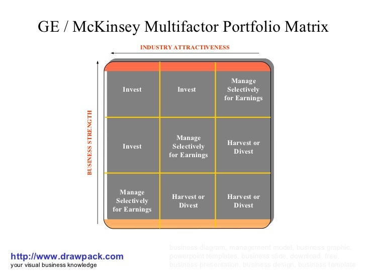 the ge mckinsey matrix ikea How did ikea change furniture retailing forever  we try now to show you through the ge/mckinsey innovation matrix where.