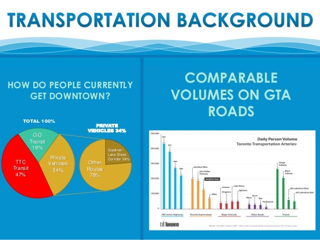 HOW DO PEOPLE CURRENTLY GET DOWNTOWN? TOTAL 100%  GO Transit 19% TTC Transit 47%  Private Vehicles 34%  COMPARABLE VOLUMES...