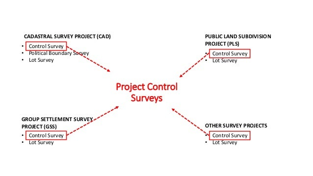 Ge 122 lecture 3 (CADASTRAL AND PUBLIC LAND SUBDIVISION