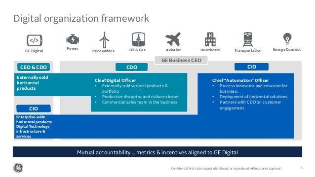 Confidential. Not to be copied, distributed, or reproduced without prior approval. Digital organization framework CIO GE D...