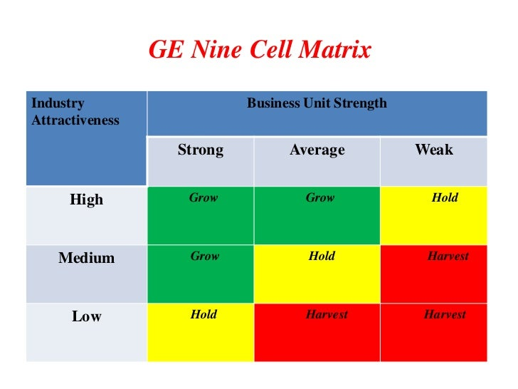 ge matrix with indian examples