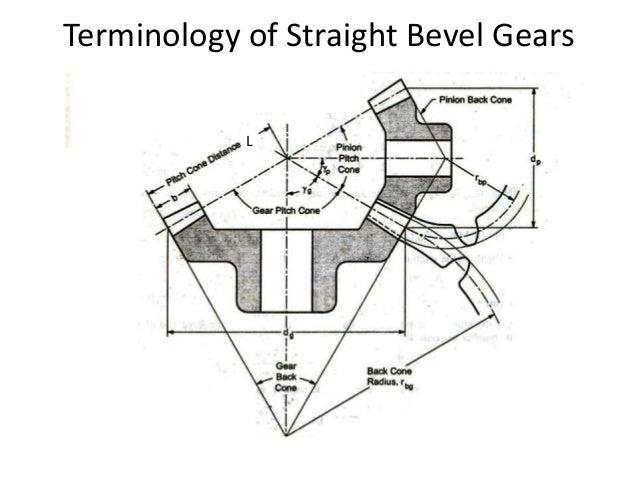 Gear Design Classification Advantages And Disadvantages