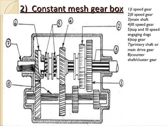 Motorcycle Gearbox Manufacturers