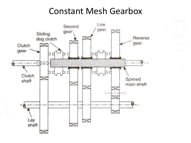 Gearbox in automobile