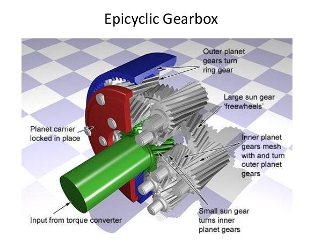 Automobile Gearbox Pdf