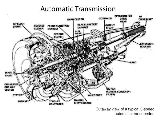 gearbox in automobile rh slideshare net