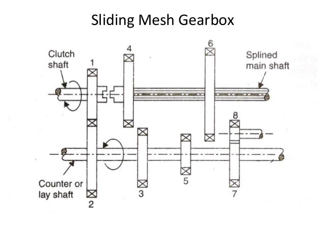 how to make gear box at home