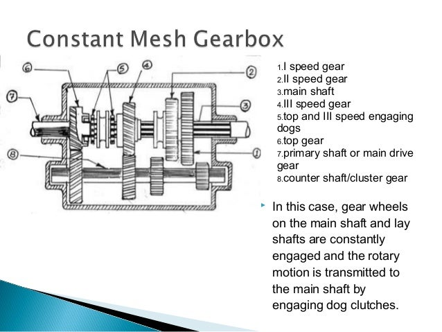gearboxes in auto rh slideshare net Automatic Transmission Diagram Automatic Transmission