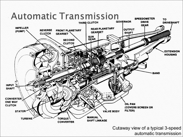 gearboxes in auto rh slideshare net auto gearbox wiring diagram auto gearbox wiring diagram