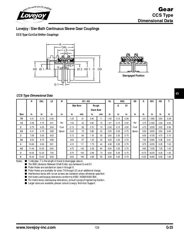 Gear coupling catalogue