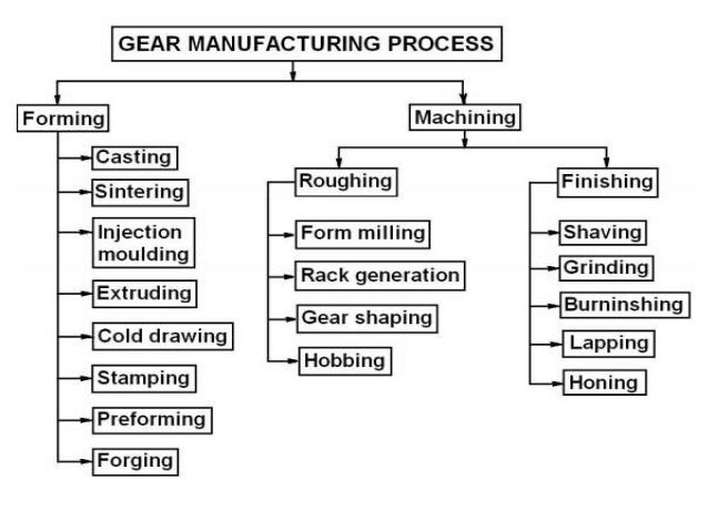 types of gears and applications pdf