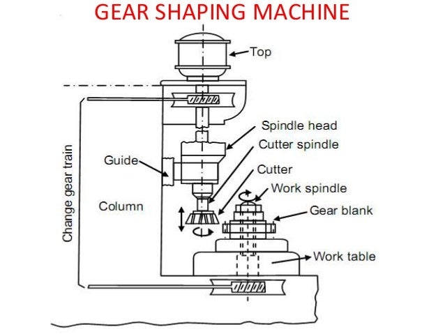 Gear FORMING AND GEAR GENERATION METHOD BY L.NARAYANAN