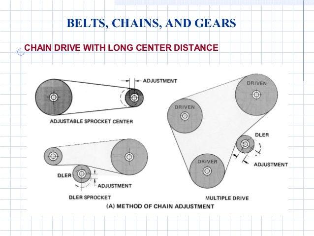 Gears and pulleys engineering diagrams