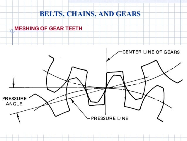 Gears and pulleys engineering diagrams belts chains and gears meshing of gear teeth ccuart Images