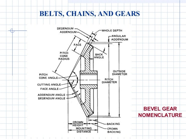 gears and pulleys engineering diagrams