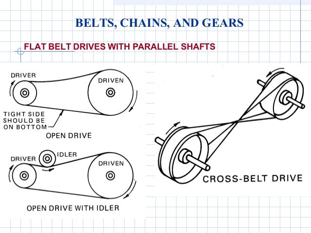 gears and pulleys engineering diagrams. Black Bedroom Furniture Sets. Home Design Ideas