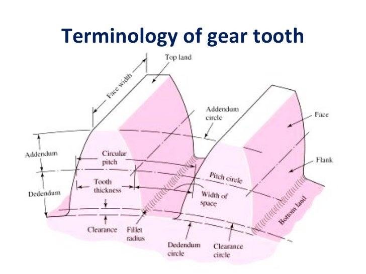 Gear thread