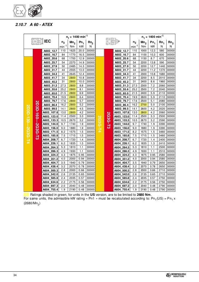 bonfiglioli motor wiring 24 wiring diagram images wiring baldor 3 phase wiring diagram gear units and gearmotor bonfiglioli 36 638?cb=1431511528 gear units and gearmotor bonfiglioli bonfiglioli motor wiring 11 siemens motor 3 phase