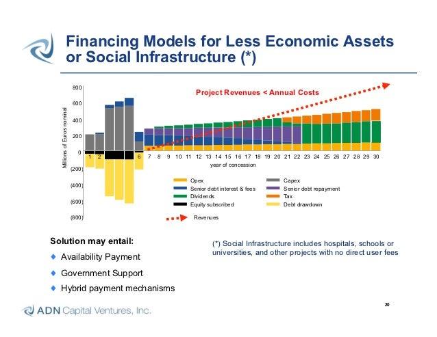 Infrastructure Finance Fundamentals Adn Capital Ventures