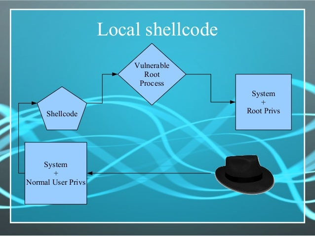 Local shellcode System + Normal User Privs Shellcode Vulnerable Root Process System + Root Privs