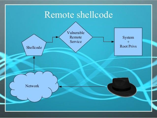 Remote shellcode Network Shellcode Vulnerable Remote Service System + Root Privs