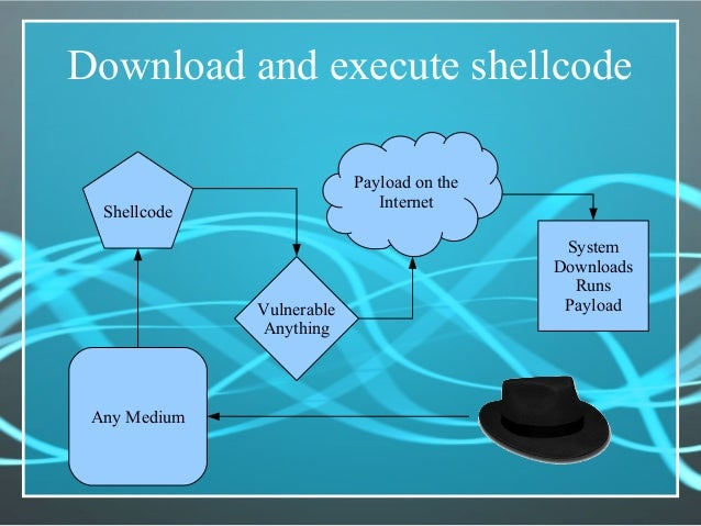 Download and execute shellcode Any Medium Shellcode Vulnerable Anything Payload on the Internet System Downloads Runs Payl...