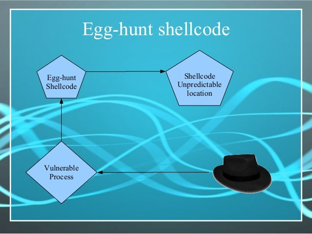 Egg-hunt shellcode Vulnerable Process Egg-hunt Shellcode Shellcode Unpredictable location