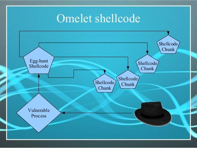 Omelet shellcode Egg-hunt Shellcode Shellcode Chunk Vulnerable Process Shellcode Chunk Shellcode ChunkShellcode Chunk