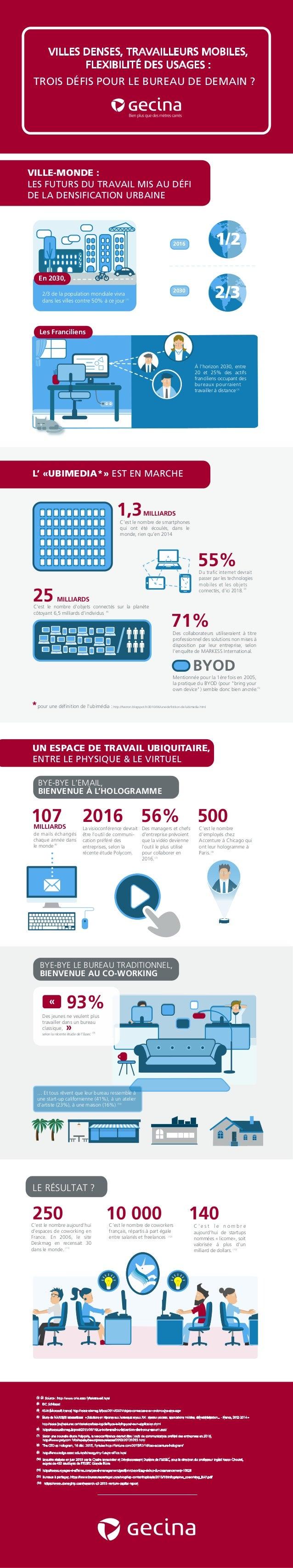 2/3 1/22016 2030 *pour une définition de l'ubimédia : http://fverron.blogspot.fr/2010/06/une-definition-de-lubimedia.html ...