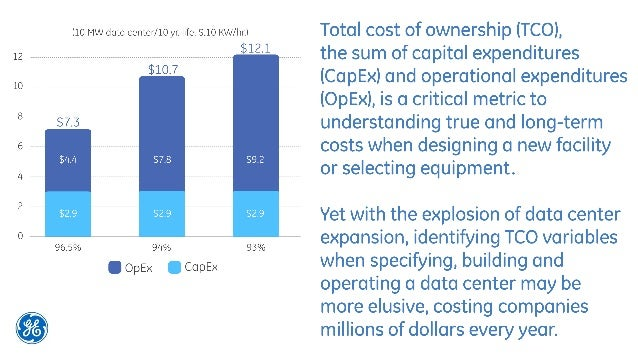 Cost Per Kw To Build Data Center