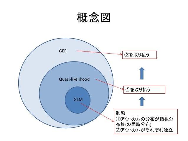 GEE(一般化推定方程式)の理論