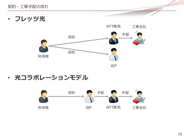 13 契約・工事手配の流れ • フレッツ光 • 光コラボレーションモデル 契約 契約 利用者 NTT東西 ISP 工事会社 利用者 ISP NTT東西 工事会社 契約 手配 手配 手配