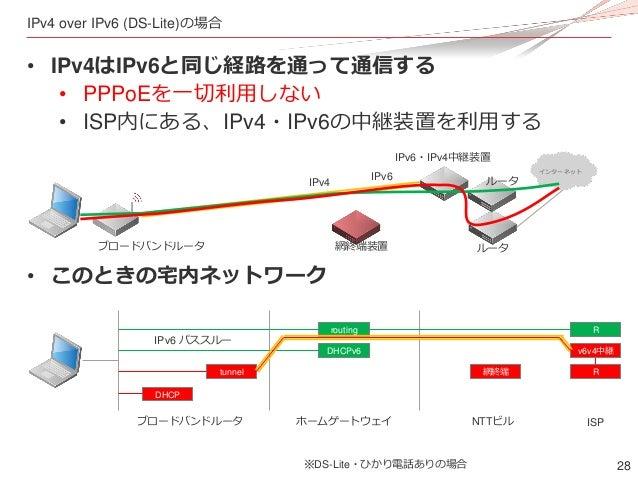 28 IPv4 over IPv6 (DS-Lite)の場合 • IPv4はIPv6と同じ経路を通って通信する • PPPoEを一切利用しない • ISP内にある、IPv4・IPv6の中継装置を利用する • このときの宅内ネットワーク インター...