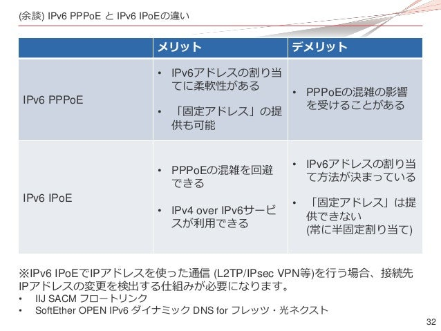 32 ※IPv6 IPoEでIPアドレスを使った通信 (L2TP/IPsec VPN等)を行う場合、接続先 IPアドレスの変更を検出する仕組みが必要になります。 • IIJ SACM フロートリンク • SoftEther OPEN IPv6 ...