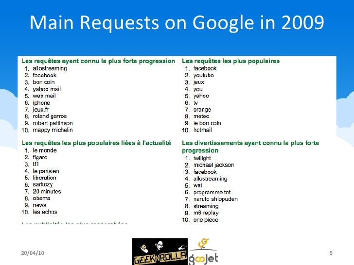 Main Requests on Google in 2009 20/04/10