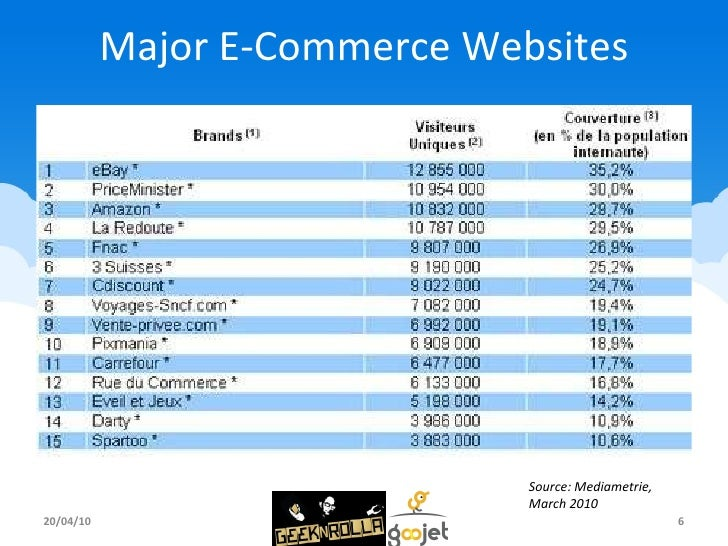 Major E-Commerce Websites 20/04/10 Source: Mediametrie, March 2010