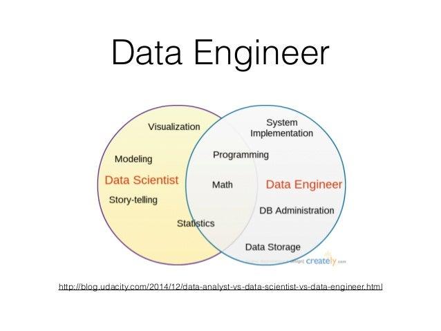 data scientist vs machine learning engineer